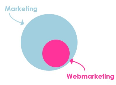 Webmarketing-marketing